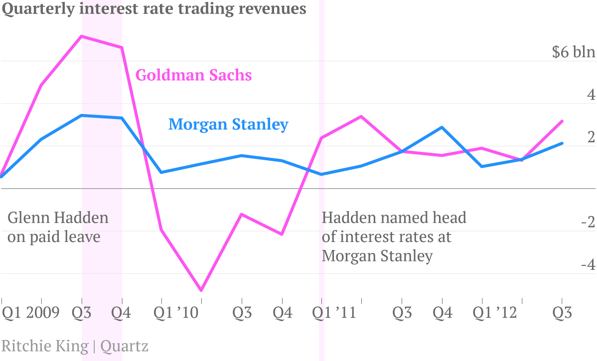 After Hadden goes on paid leave, Goldman's interest rate revenues drop sharply.