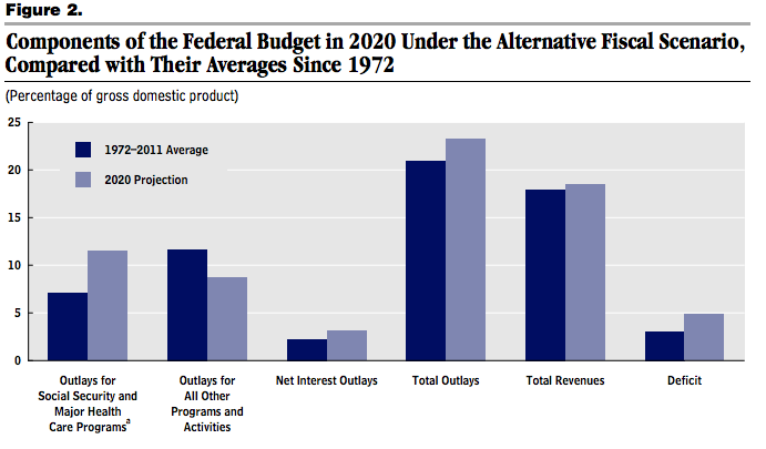 The CBO's look at our fiscal future.