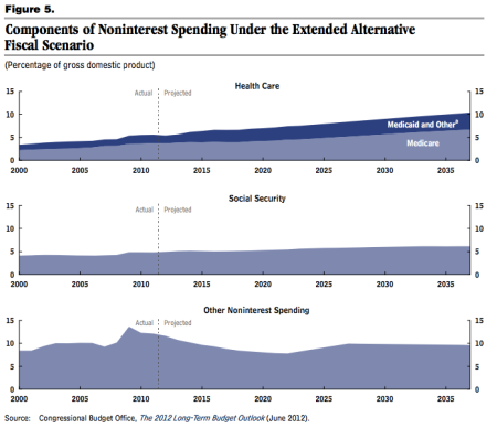 CBO identifies our real spending program.