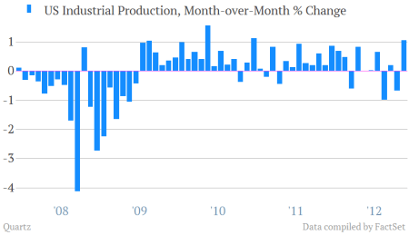 US industrial production November 2012