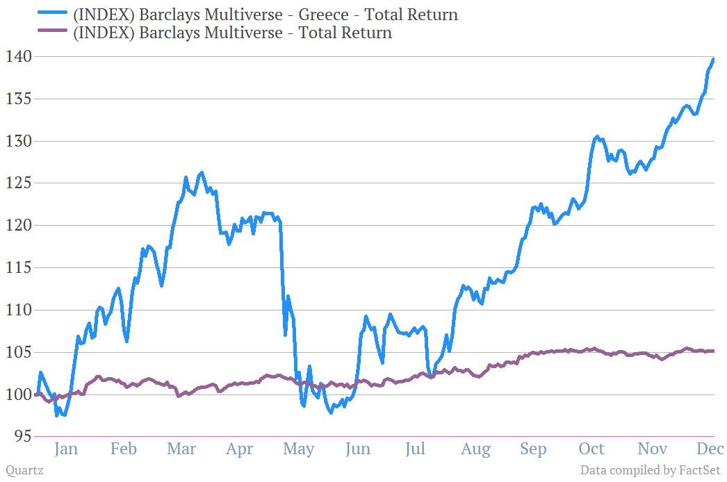 Greek Bonds Total Return