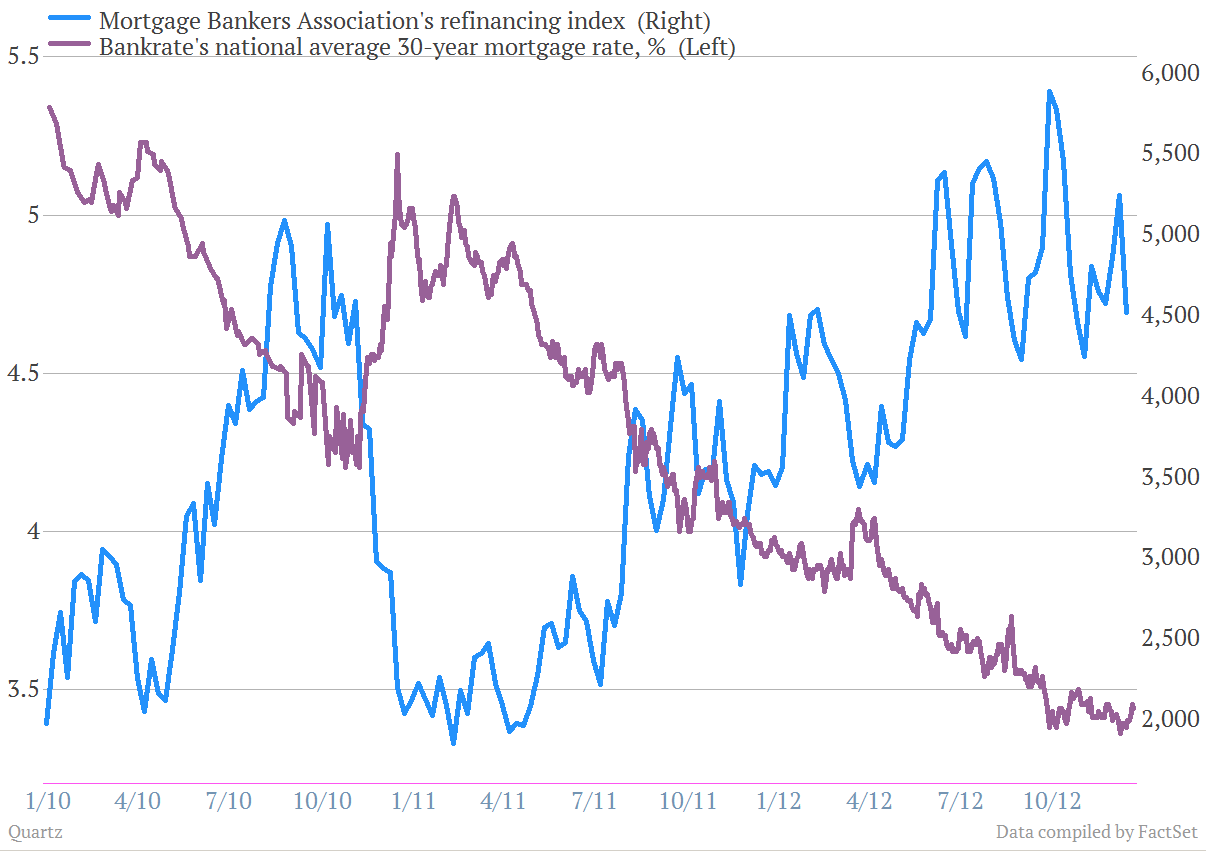 Refinancing and mortgage rate chart