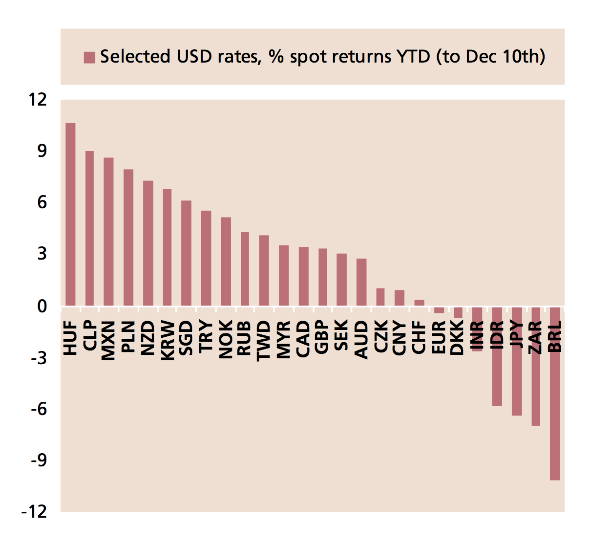 FX Year to date Returns