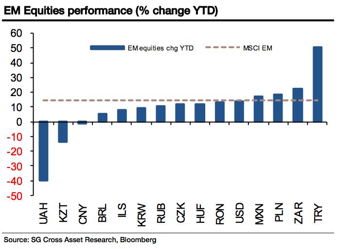 Emerging Market Stock Performance