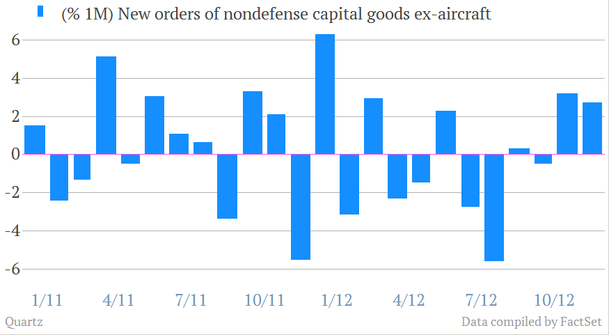 Nondefense capital goods excluding aircraft