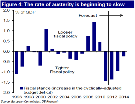 pace of austerity in europe