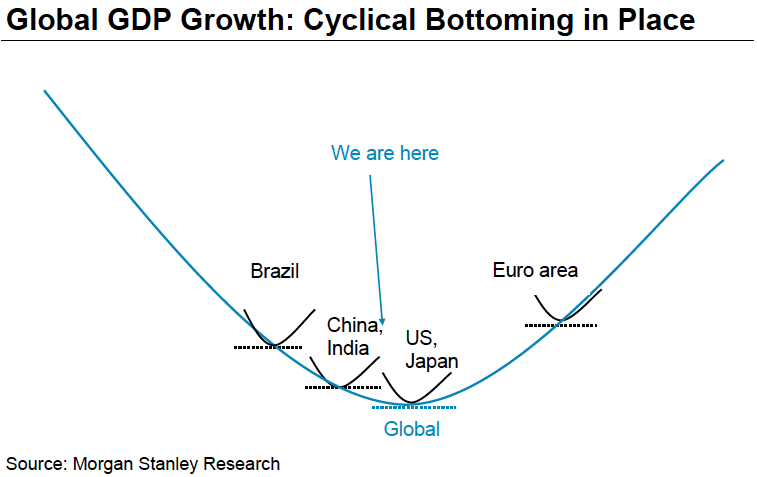 morgan stanley cyclical economic outlook