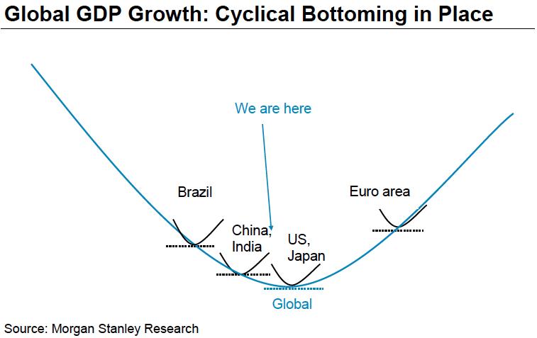 morgan stanley cyclical economic outlook