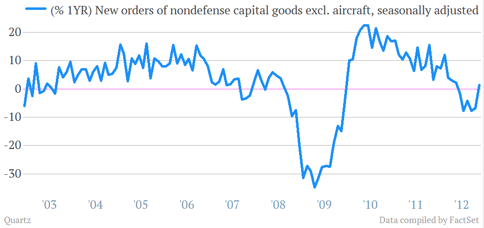 fiscal cliff indicator nondefense capital goods orders