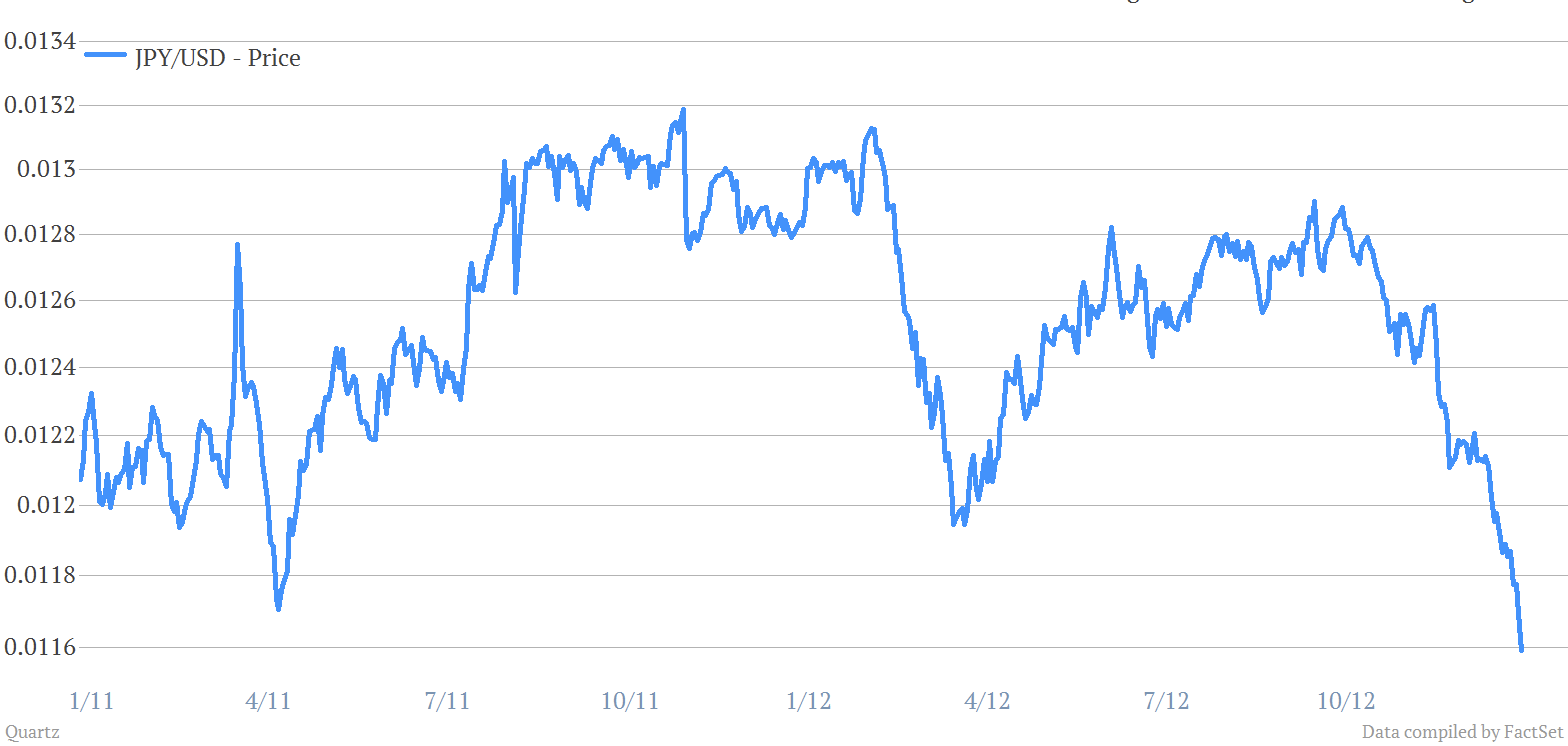 The Japanese Yen reaches its lowest value relative to the US dollar in two years.