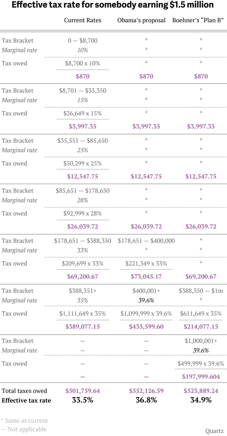A comparison of current tax rates with the Boehner and Obama plans