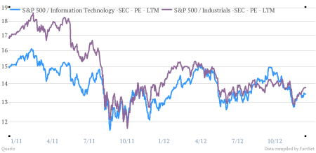 Comparing the price-to-earnings ratio of technology and industrial stocks in the S&P 500.