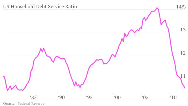 US Household Debt Service Ratio