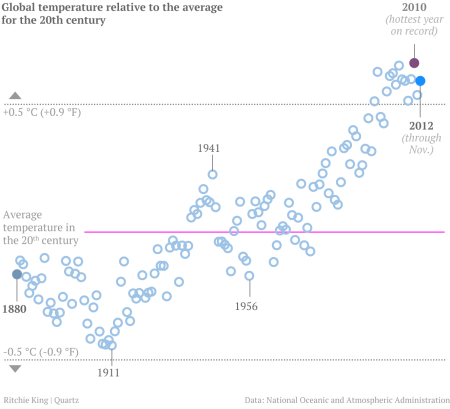 So-called temperature anomalies from 1880 to 2012
