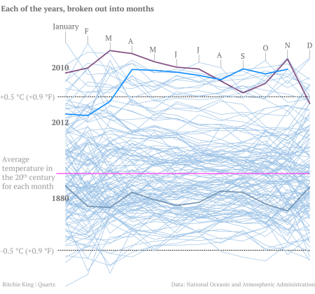 Global temperature for every year in the record broken out into months