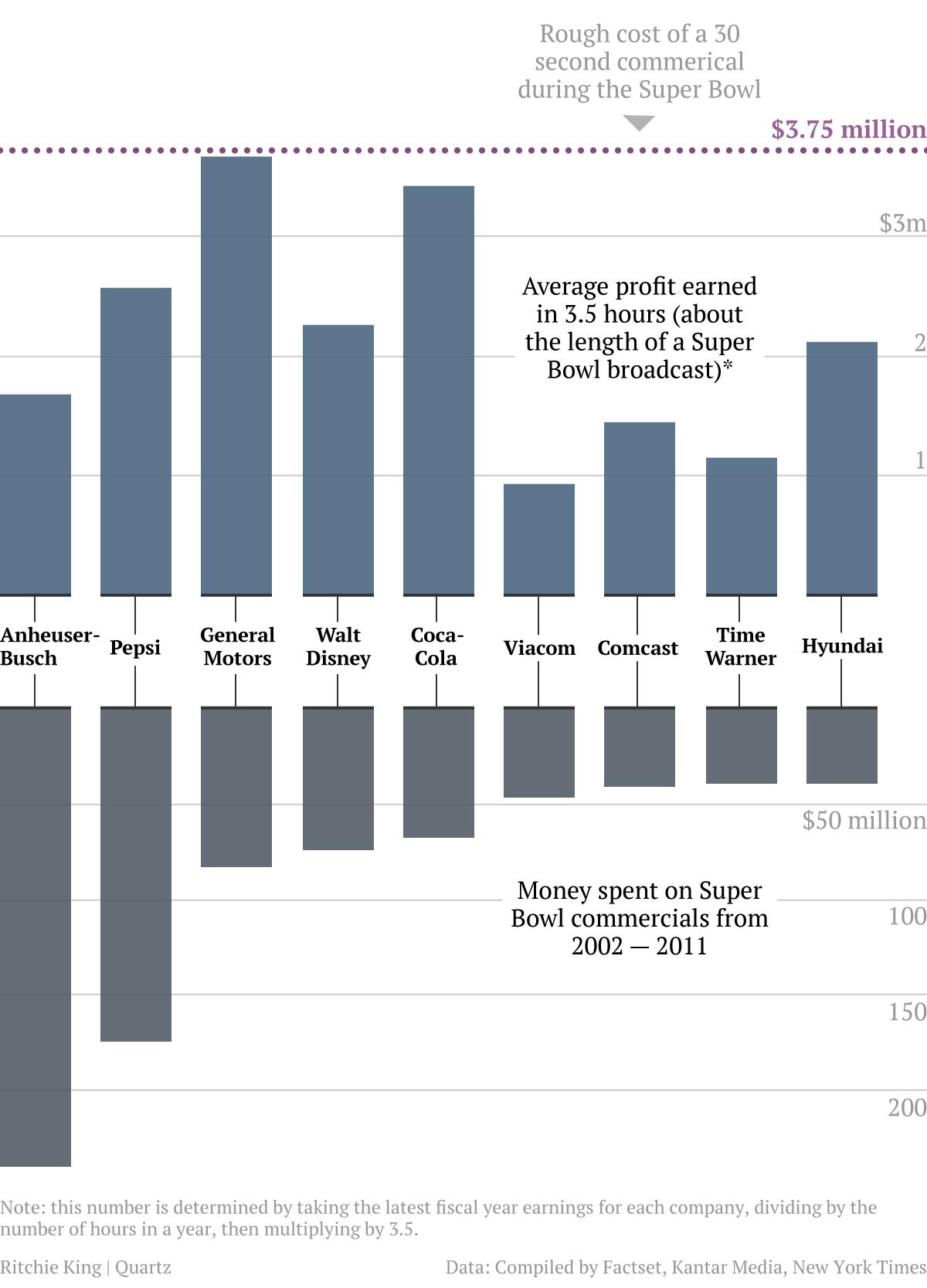 Super Bowl Ad spending and profits