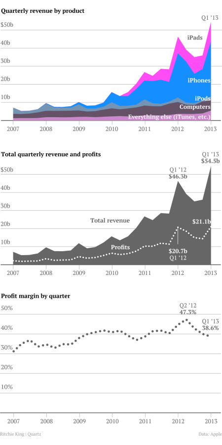 Chart of Apple's revenue and profits