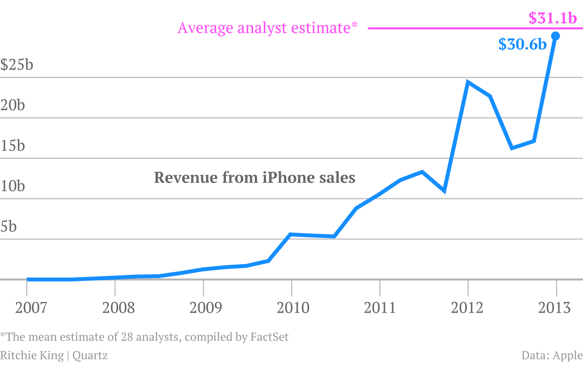 Chart of iPhone Sales