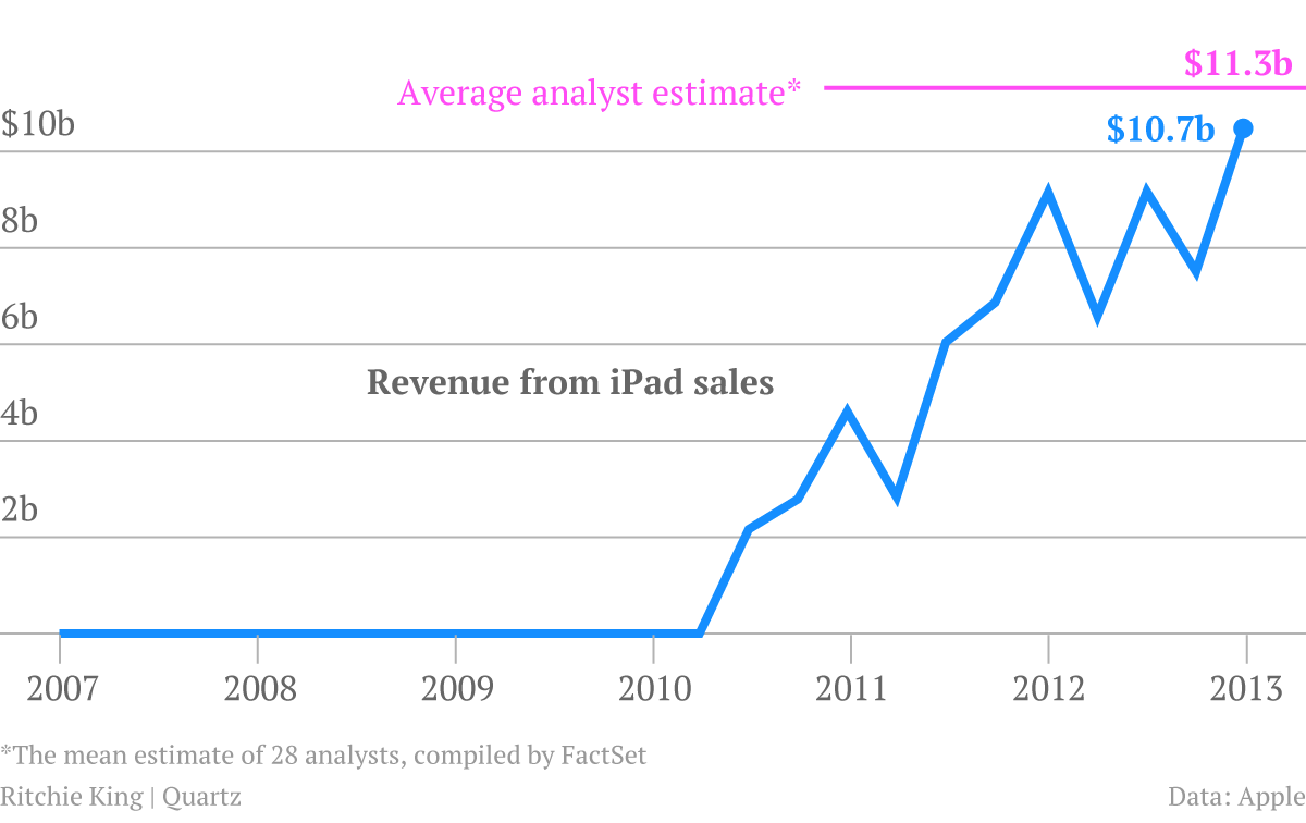 Chart of iPads sales