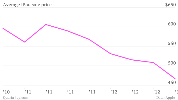 Yes, the iPad Mini is cannibalizing sales of the larger