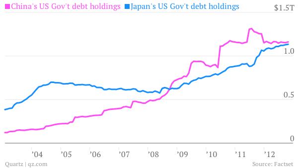 China Japan Government Bond Holdings