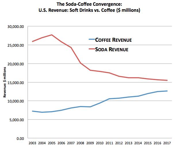 coffee revenue