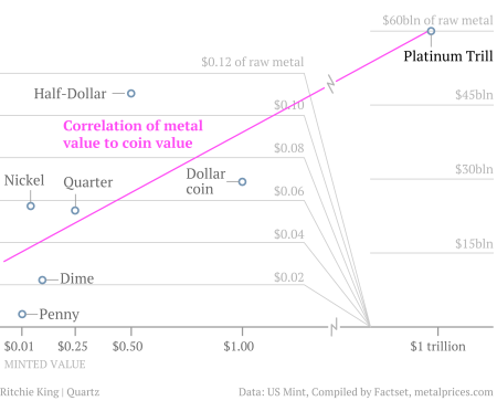 Extrapolating the raw metal to coin value ratio
