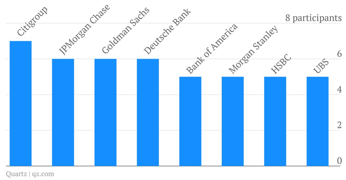 Davos participants by bank