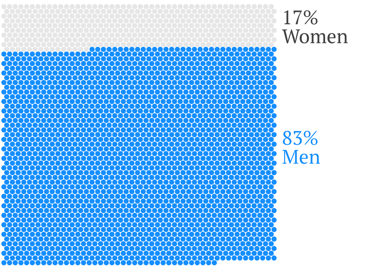Number of Women at Davos in 2013