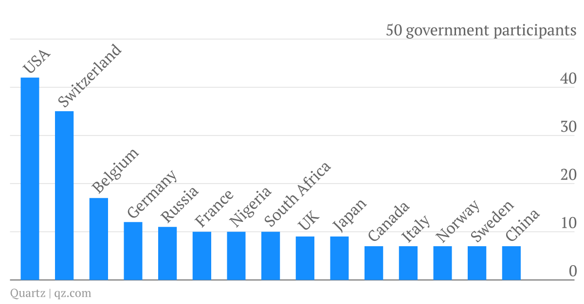 Davos government participants by country