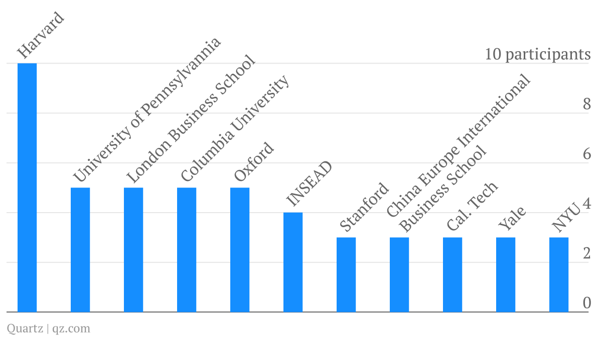 Number of Davos Academics by university