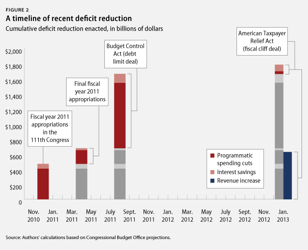 the us has already cut the deficit by 2 4 trillion mostly spending