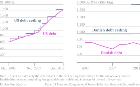 The US's debt ceiling and debt compared to Denmark's