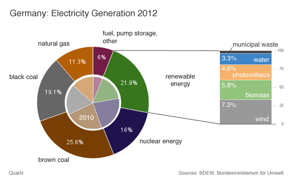 electricity_chart