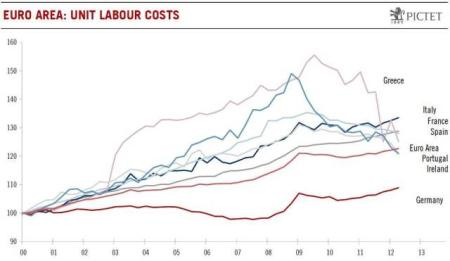 euro unit labor costs