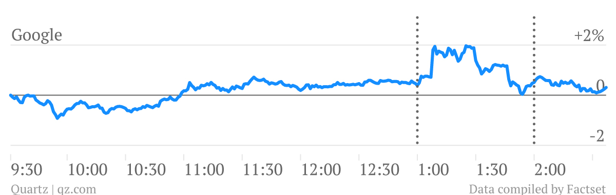 Google's share price during Facebook's search graph announcement