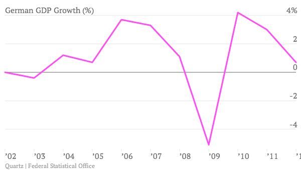 German-GDP-Growth-_chart