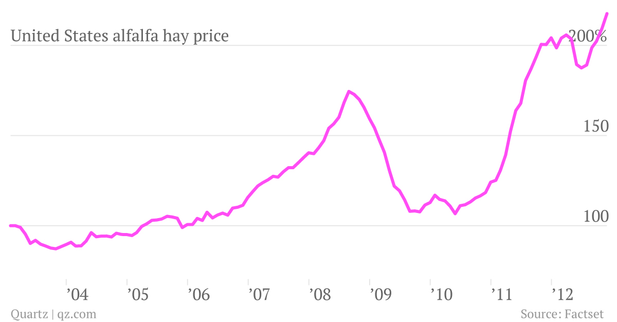 The Price of Hay 2003-2013