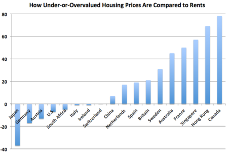 Canada house prices chart