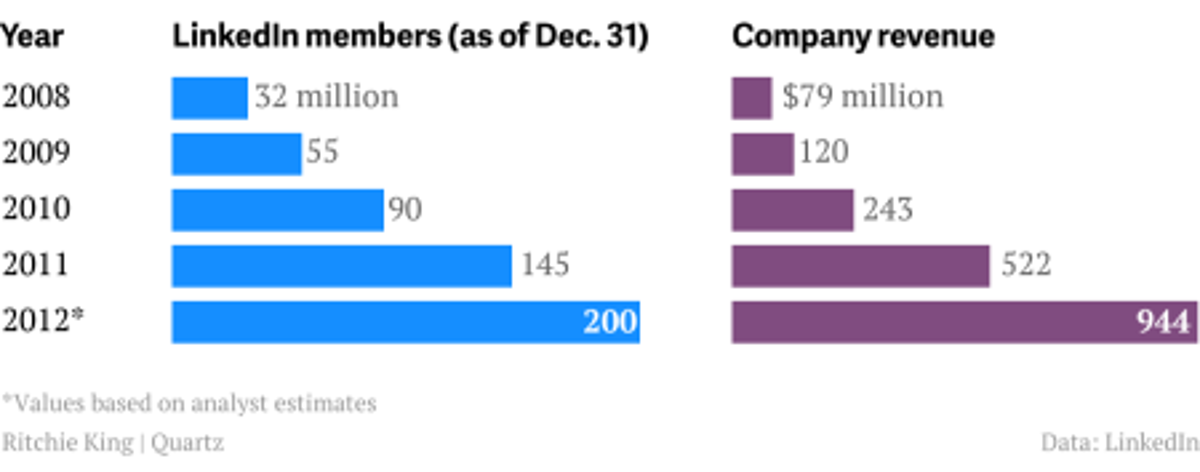 LinkedIn member growth 2008-2012
