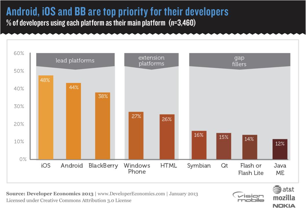 mobile_developer_priority