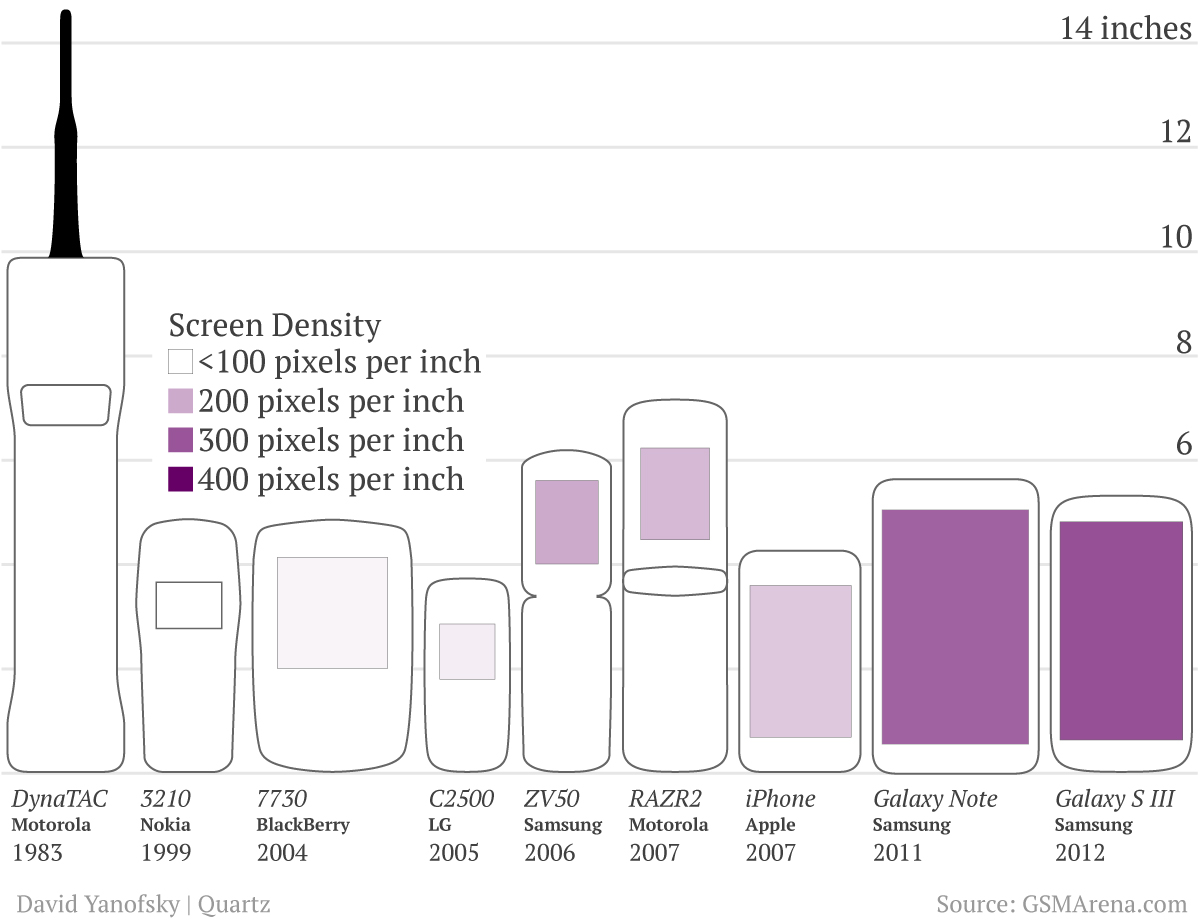 Notable mobile phone sizes
