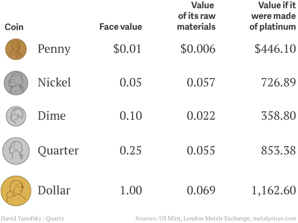 The value of us coins by denomination and metal content