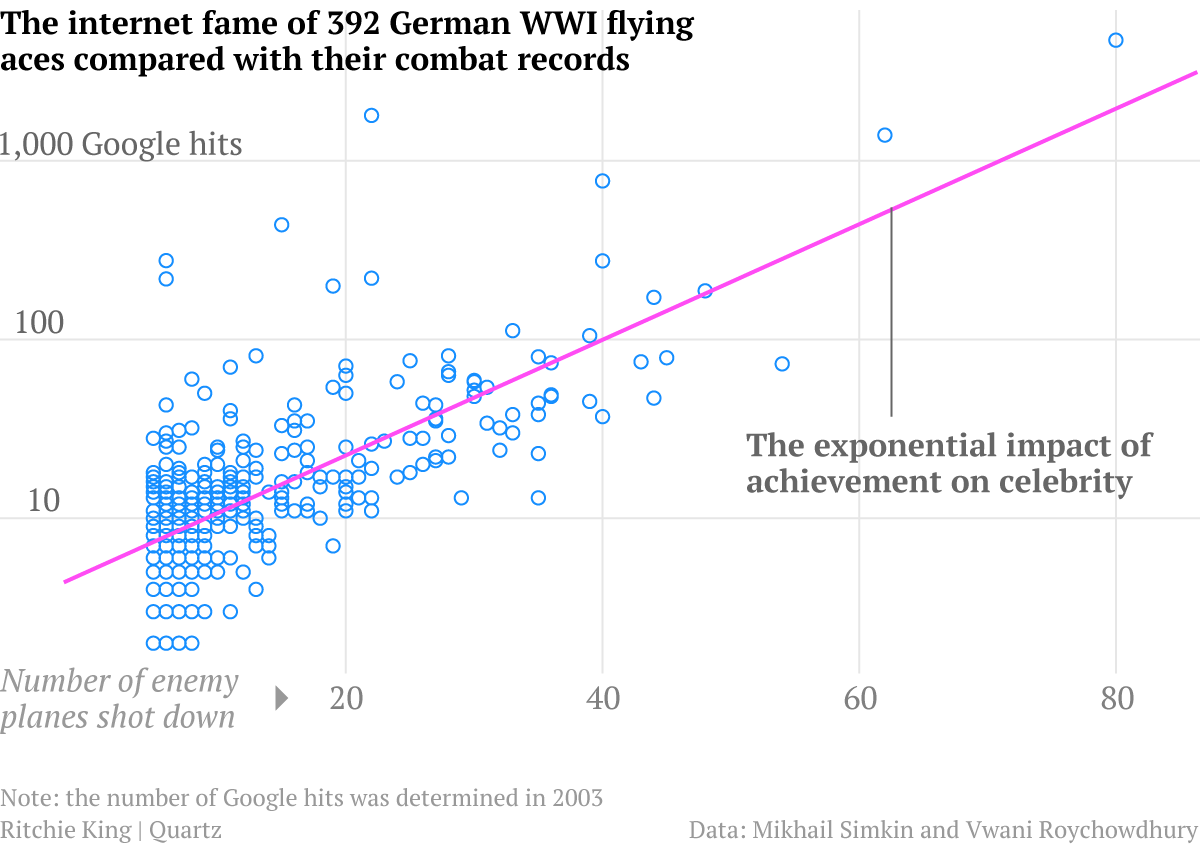 Internet fame vs. aerial victories for German WWI aces on a log scale
