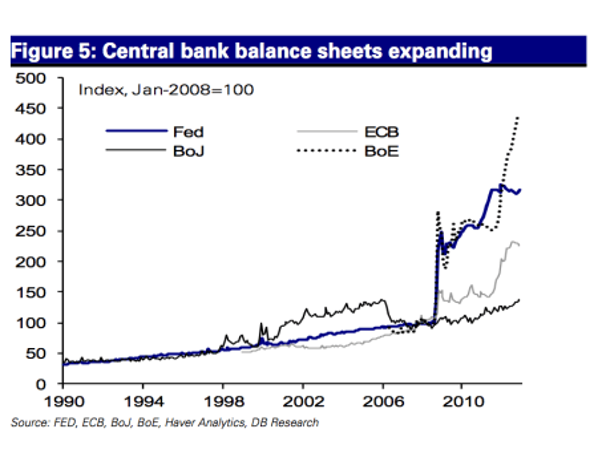 Central Bank Balance Sheet Expansion