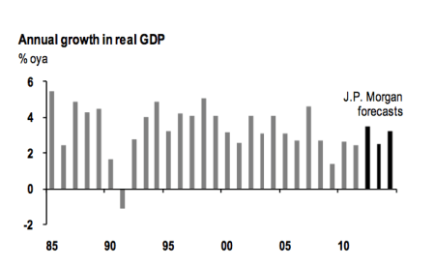 Australia GDP Growth