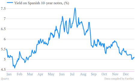 Spanish 10 year yields