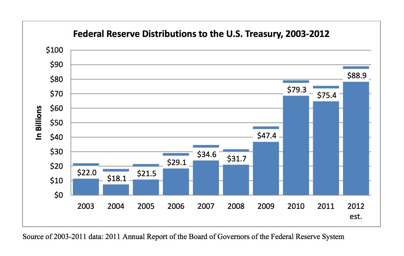 Treasury Fed profits