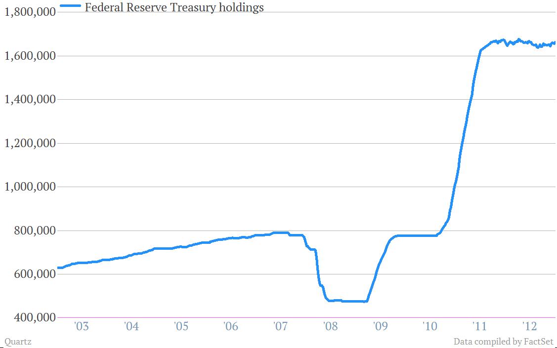 Fed Treasury Debt