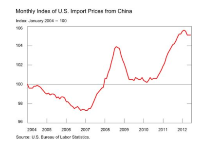 Chinese import prices